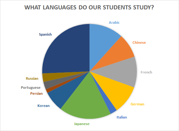 What languages do our student study